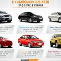 6 китайських б/в авто до $ 5 тис. в Україні