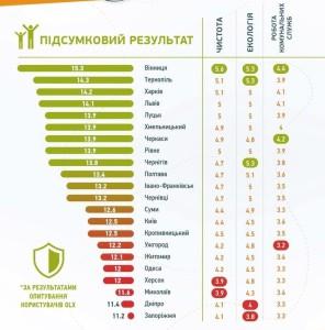 infografika-naychistishe-misto-296x300