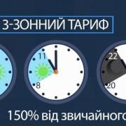 Які переваги мають багатотарифні лічильники та як їх встановити (відео)