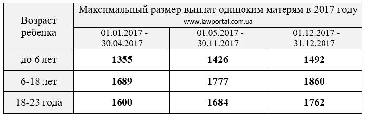 tablica-razmera-vyplat-odinokim-materjam-v-2017-godu