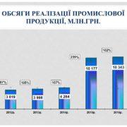 У 2016 році створено 2300 нових робочих місць на промислових підприємствах Івано-Франківська
