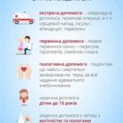 Медична реформа: визначено перелік безкоштовних послуг лікарів на які матимуть право українці