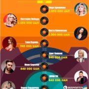 Скільки українські зірки заробляють на корпоративах. Інфографіка