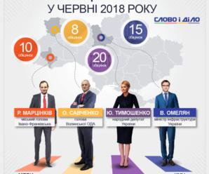 Марцінків – лідер за кількістю обіцянок серед представників місцевої влади