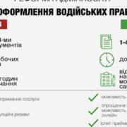 """""""Водійські права за дві години і без автошколи"""": в Україні підготували революційні зміни для водіїв"""