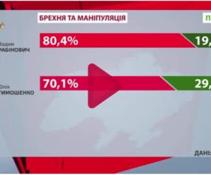 Брехуни та маніпулятори: хто з політиків найбільше зловживає довірою українців