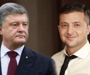 На виборах президента за Зеленського проголосували 72,7%, за Порошенка – 27,3% – екзит-пол ТСН