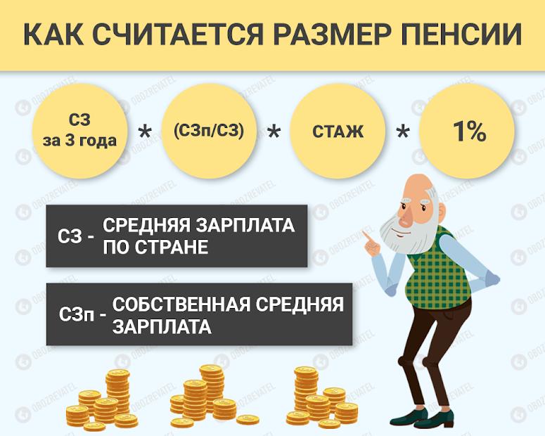 Як рахують пенсії