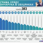 Програма Кабміну: скільки обіцянок має виконати уряд Гончарука