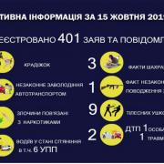 17 крадіжок та 11 нетверезих за кермом: як минула доба на Прикарпатті (ІНФОГРАФІКА)