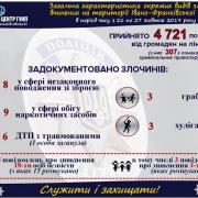 За тиждень на Прикарпатті зникло 18 людей: поліція досі шукає трьох (ІНФОГРАФІКА)