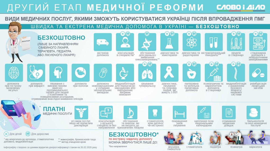 Безкоштовні аналізи, обстеження, операції – які медпослуги будут ...